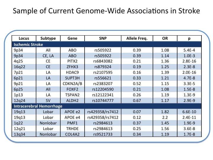 Center for Genomic Medicine